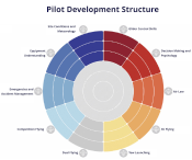 Visit the BHPA Pilot Development website